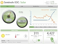 Emergency Operations Center Solar Power Generation and Demand