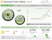 Public Works Operations Solar Power Generation and Demand